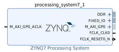 PYNQ-Z1 peripherals control with an Overlay created from