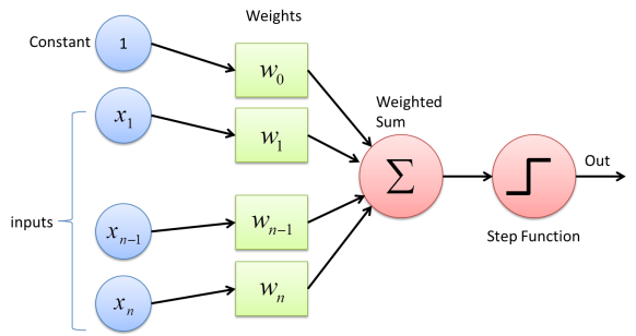 perceptron-picture